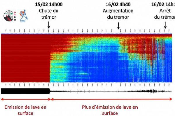 Trémor de fin de la première éruption de l'année 2020 16 février 2020