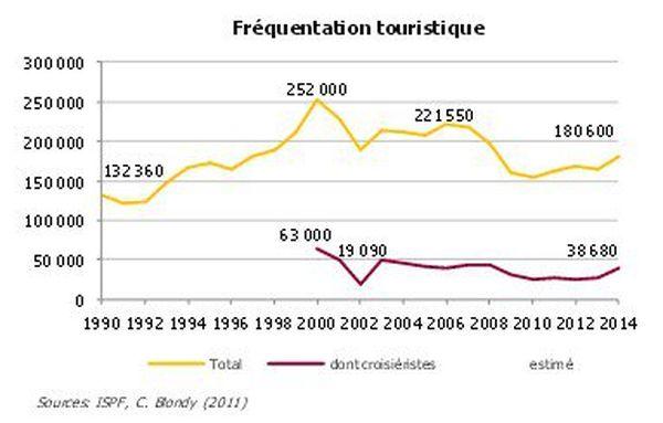 180 600 touristes en 2014