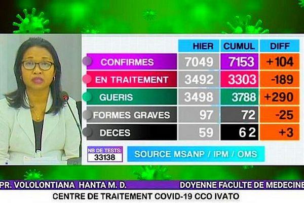 Bilan de la covid-19 à Madagascar 20 juillet 2020