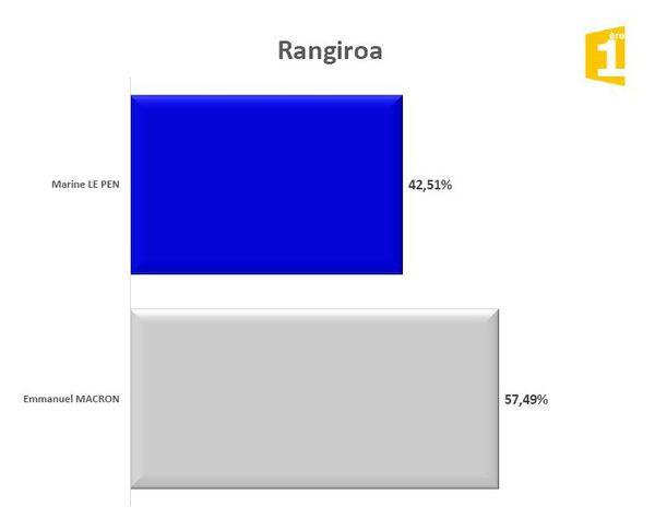 Rangiroa !