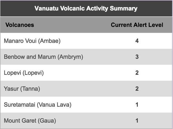 niveau d'alerte des volcans vanuatais au 25 septembre 2017