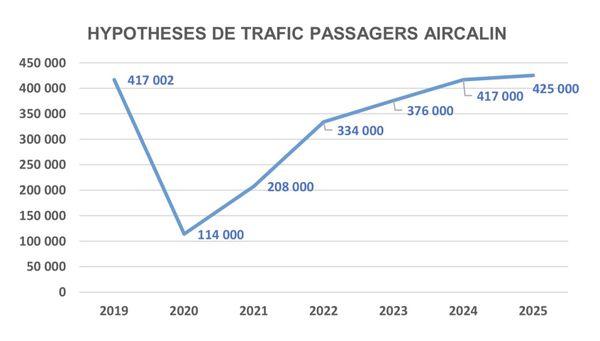 Hypothèses trafic Aircalin
