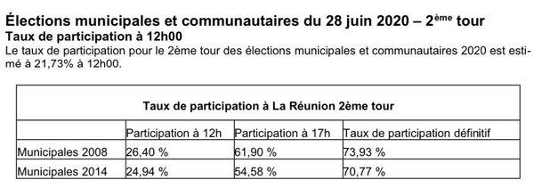 Les taux de participations aux seconds tours (2008 et 2014)