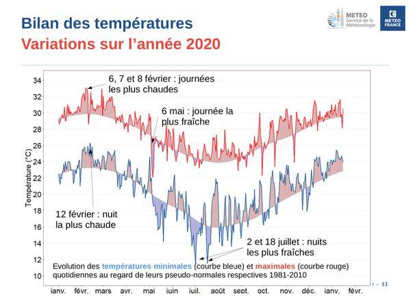 Bilan des températures 2020