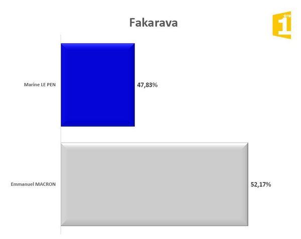 Fakarava