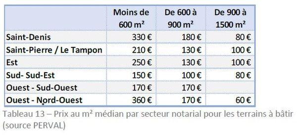 Immobiliers transactions 07/2017-06/2018 prix terrains à bâtir par communes 251018