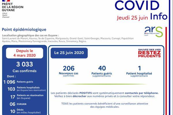 Covid 25 juin