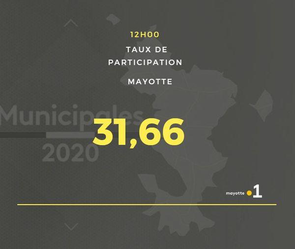 Taux de participation mi-journée second tour élections municipales 28 juin 20202