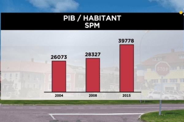 Le PIB à Saint-Pierre et Miquelon
