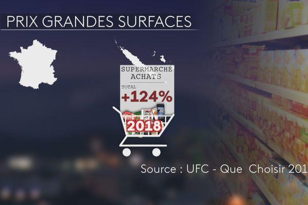 Le panier calédonien 124% plus cher en 2018