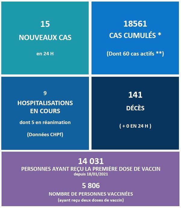 Covid-19 : de plus en plus de personnes vaccinées