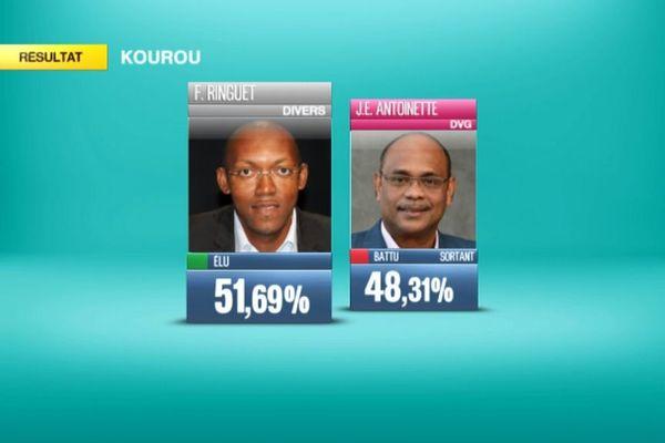 Kourou Resultats