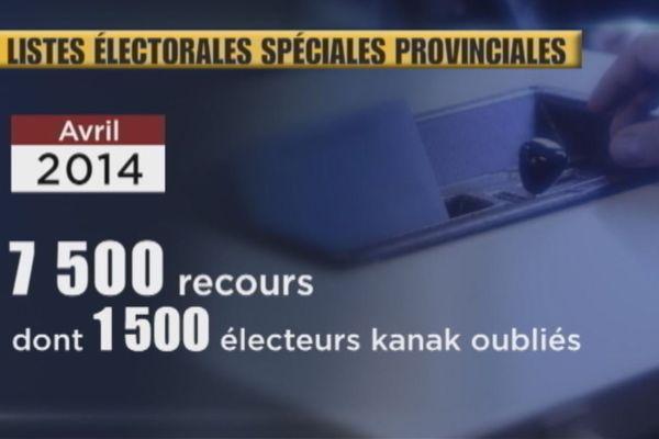 Avril 2014 : 7500 recours en radiation et en inscription