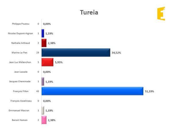 Tureia