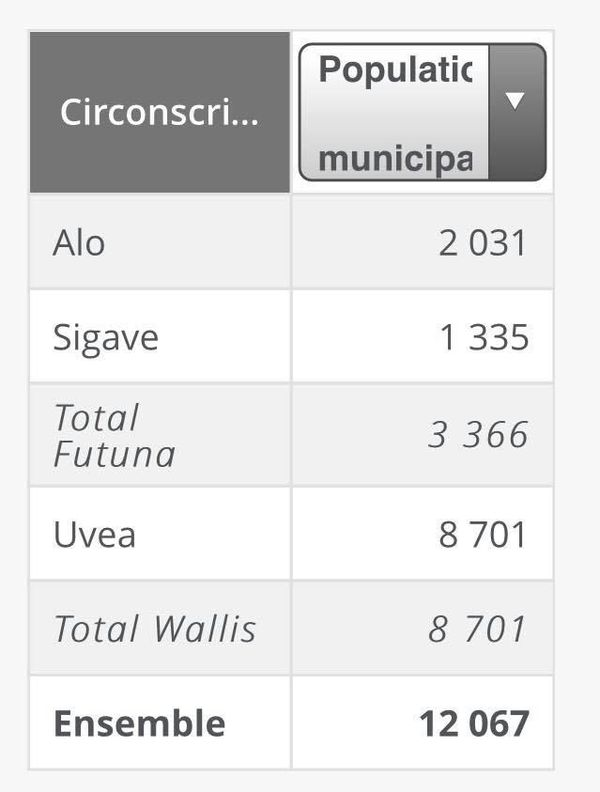 population légale Wallis et Futuna 2018