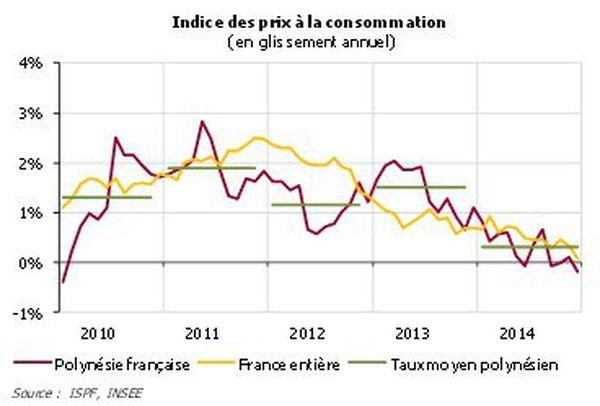 indice des prix à la consommation
