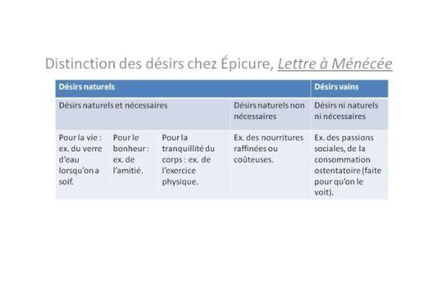 Distinction des plaisirs chez Epicure
