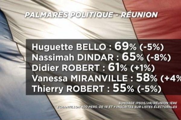 20161026 Sondages Législatives