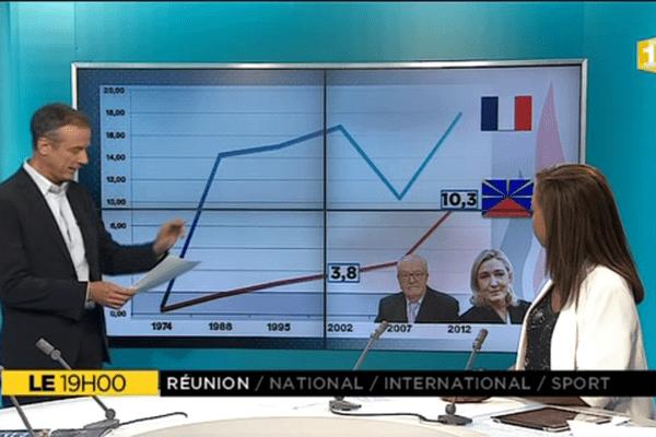 Le+, le Front National à La Réunion