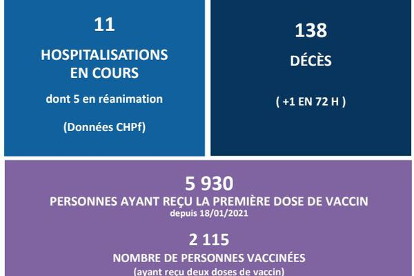 Point épidémiologique