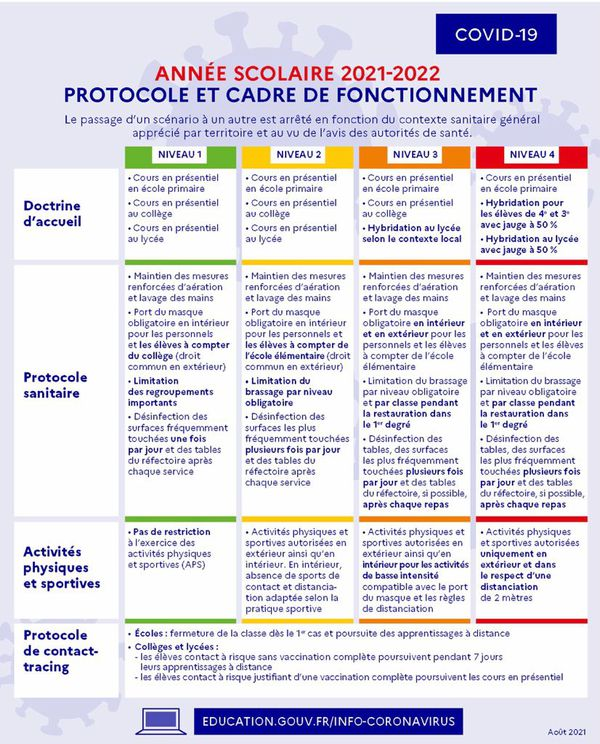 Protocole / rentrée scolaire 2021-2022