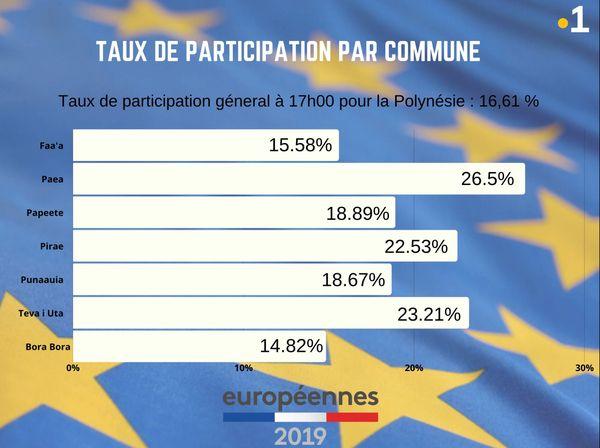 Taux de participation européennes 17h00