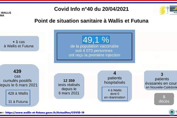 Point situation sanitaire