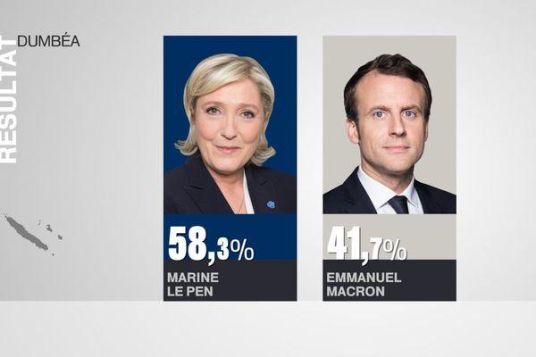 Résultats élection présidentielle Dumbéa