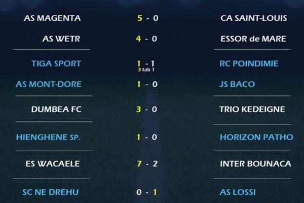 Huitièmes de finale de la ocupe de Calédonie de foot 2019 : résultats
