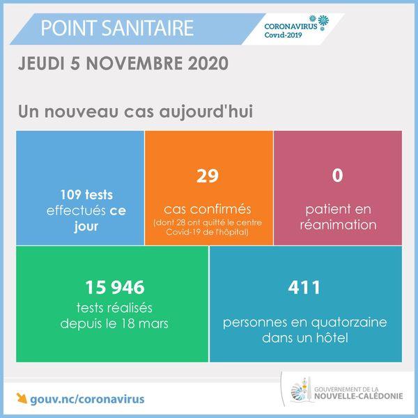Point sanitaire du 5 novembre 2020