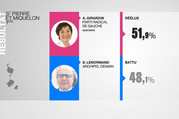 Annick Girardin réélue
