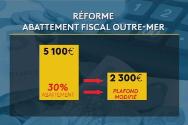 Abattement fiscal