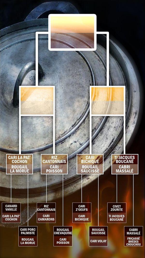 Plat préféré des Réunionnais : tableau des quarts de finale 9 aout