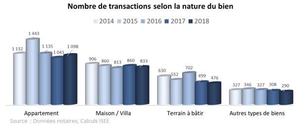 Immobilier en 2018, graphique par type de bien