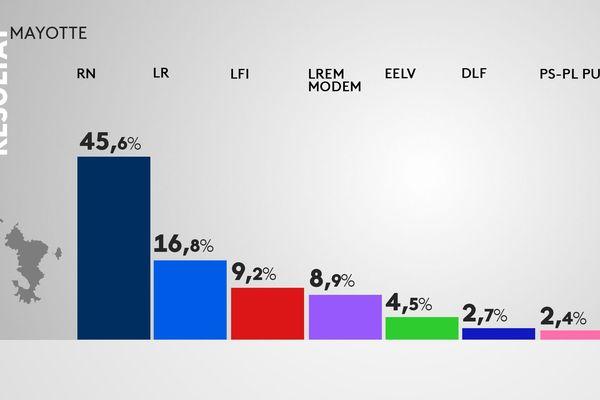 europeennes resultats Mayotte