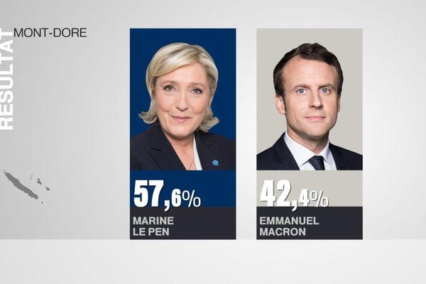Résultats élection présidentielle Mont-Dore