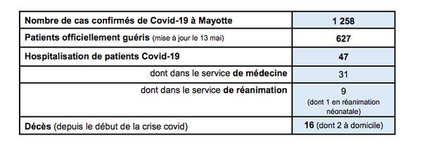 Covid 1258 cas