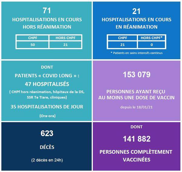 Covid-19 : les hospitalisations et les décès repartent à la hausse