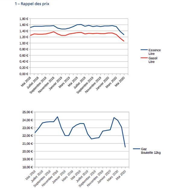 Evolution des prix au 1er Mai