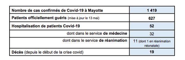 covid 1419