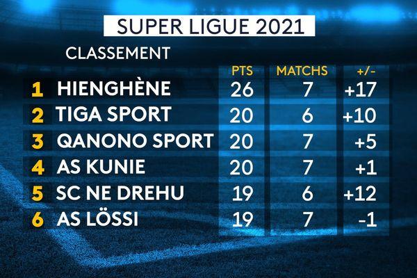Le classement de la Super Ligue après 7 journées disputées.