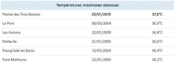 Records de températures La Réunion Météo France 030319