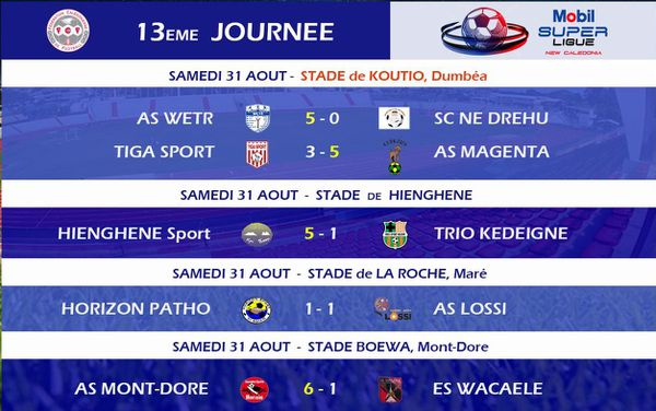 Super ligue de foot, résultats de la 13e journée 2019