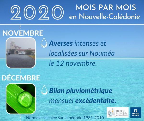 2020, météo novembre décembre