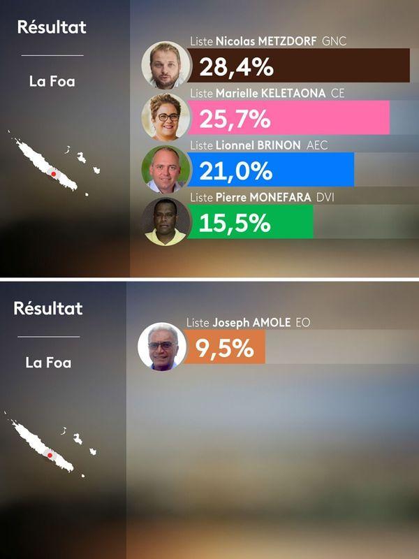 LA Foa : les résultats du 1er tour