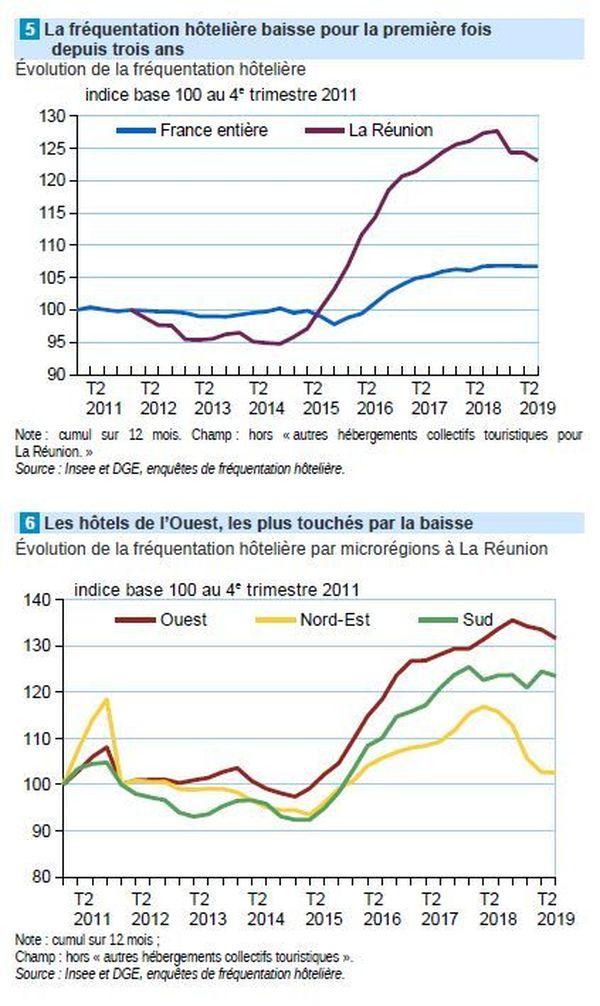 Fréquentation hôtelière, chiffres de l'Insee