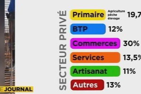 secteur privé Wallis et Futuna