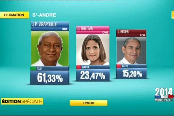 Estimation Saint-André