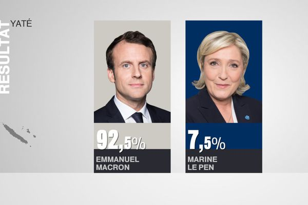 Résultats élection présidentielle Yaté