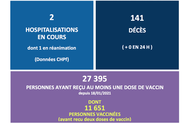 Point épidémiologique du 9 avril 2021